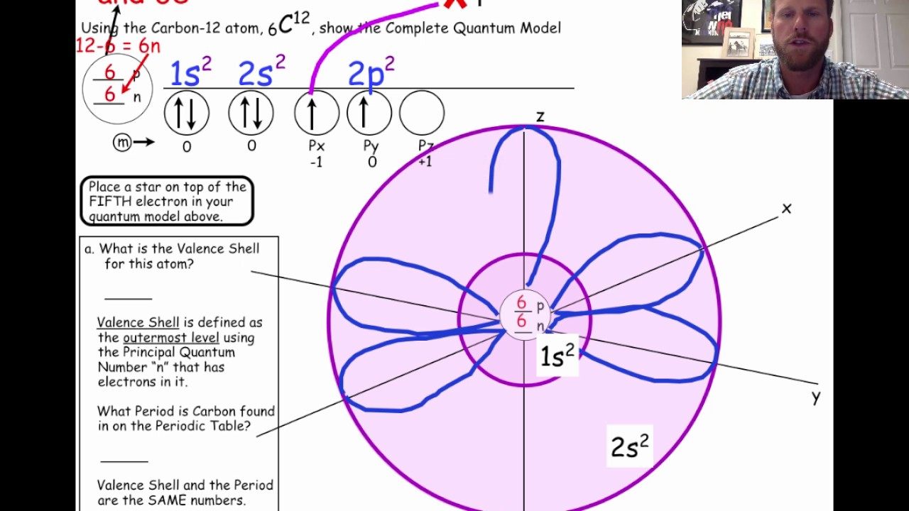 Quantum model of carbon youtube quantum model of carbon ccuart Gallery