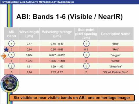 SatFC-G: Basic Operations of ABI on GOES-R