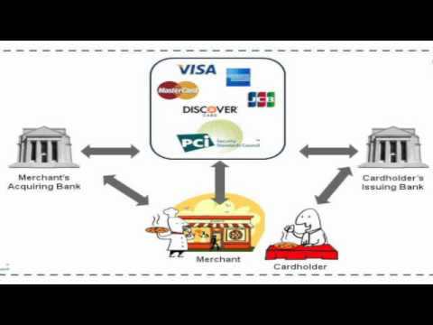How It Works Credit Card Transaction Process Youtube