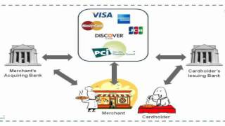 How It Works: Credit Card Transaction Process