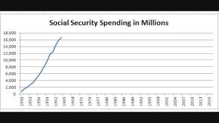 Chart: Social Security Spending Since 1950