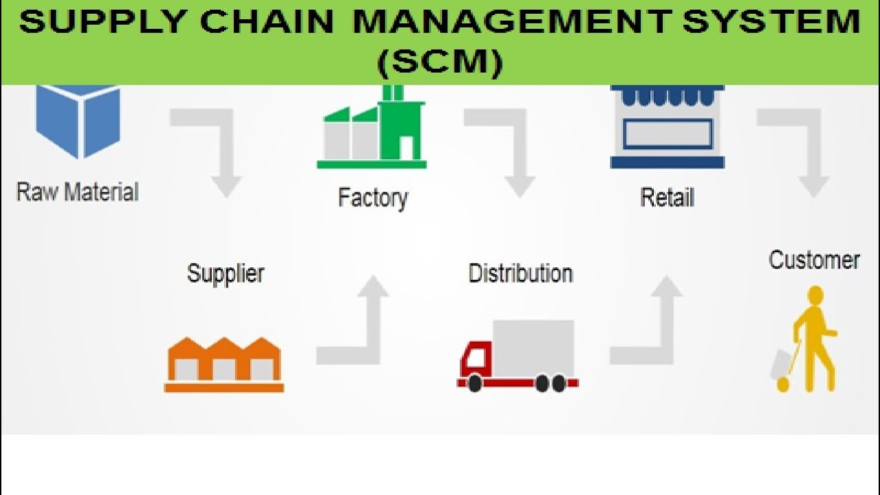 Supply chain management system the concept of scm  commerce also rh youtube