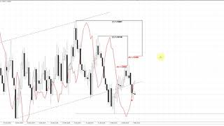 ForexPeaceArmy | Sive Morten Daily, EUR/USD 03.07.2019