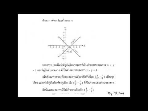 สมการเชิงเส้น ม.3 (แผนที่1)
