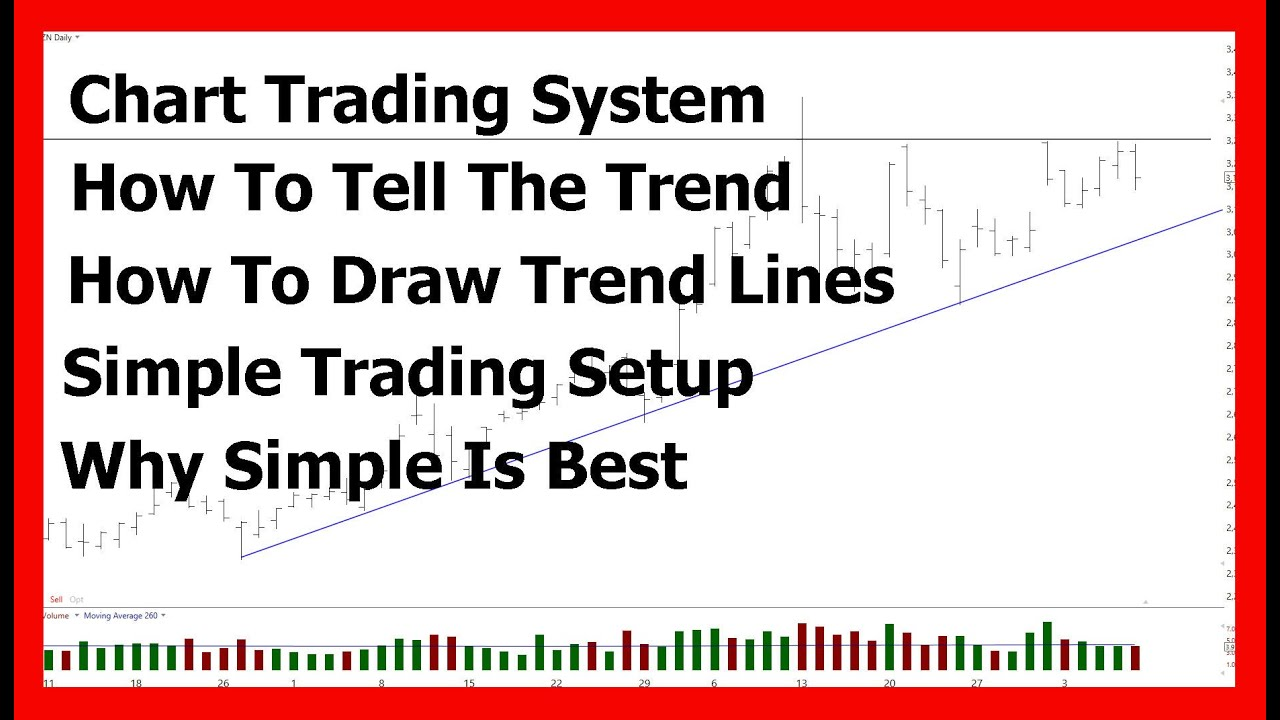 Learn To Trade  | How To Trade Using The Chart ONLY With NO Indicators |   How to Draw Trend Lines