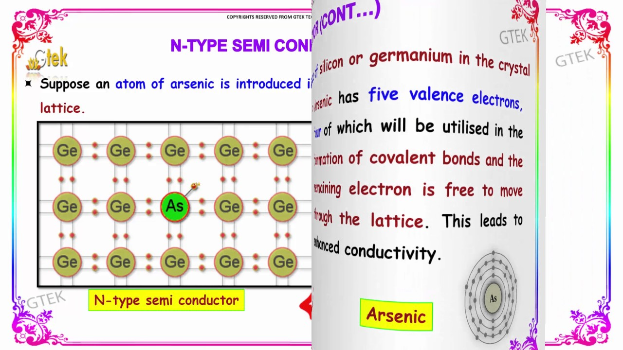 n type and p type semiconductors electrochemistry class 12 chemistry subject notes lectures cbse
