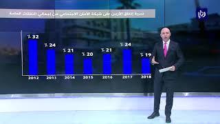"""""""النقد العربي"""":نقص التمويل أهم تحد يواجه تنفيذ إصلاحات بشبكاتِ الأمان الاجتماعي بالأردن"""