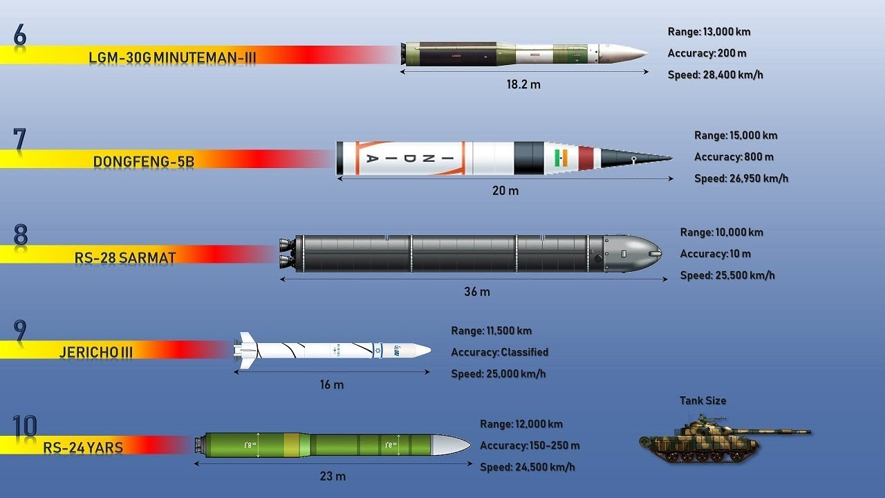Fastest Missiles: Top 10 Most Powerful and Fastest Missiles in the World