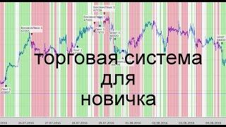 Торговая система для новичка. | 18-й день | Трейдинг. Торговые системы. Обучение. Идеи