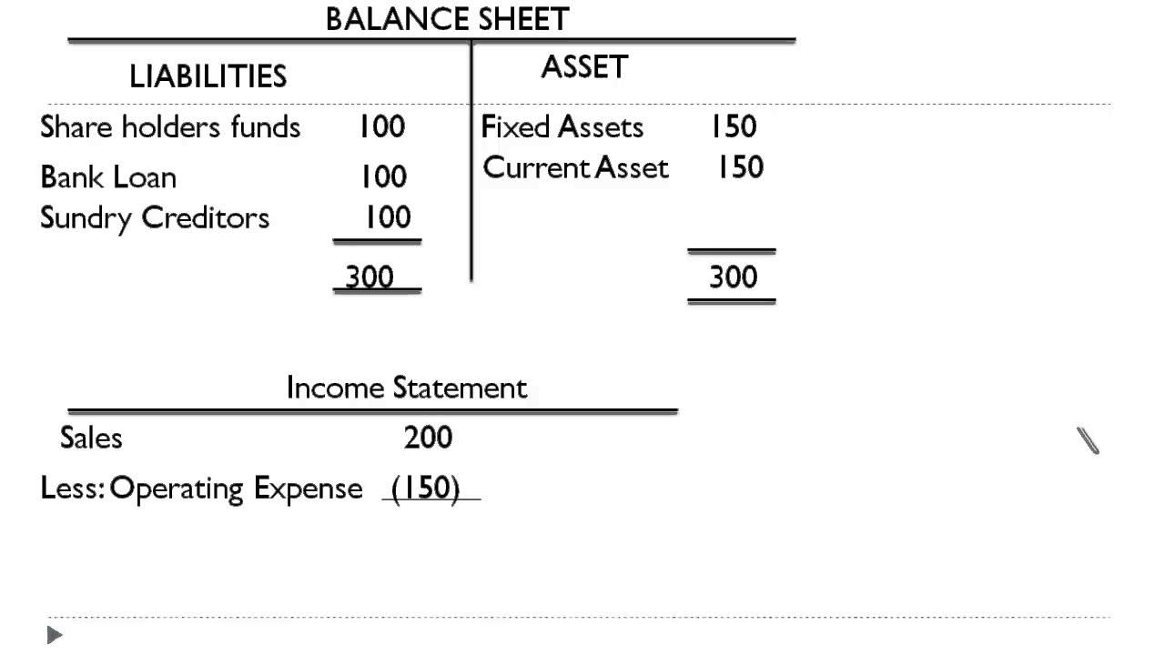 what is capital on a balance sheet
