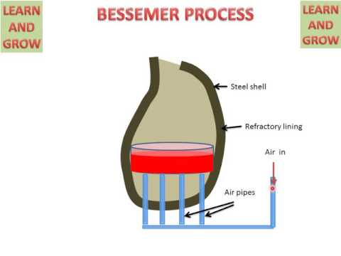 BESSEMER PROCESS ! LEARN AND GROW
