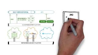 How to Create a Multi-Cloud Strategy