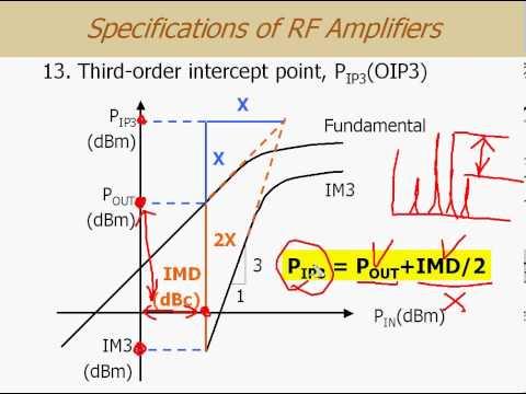 RF Amplifier Design ch0-2