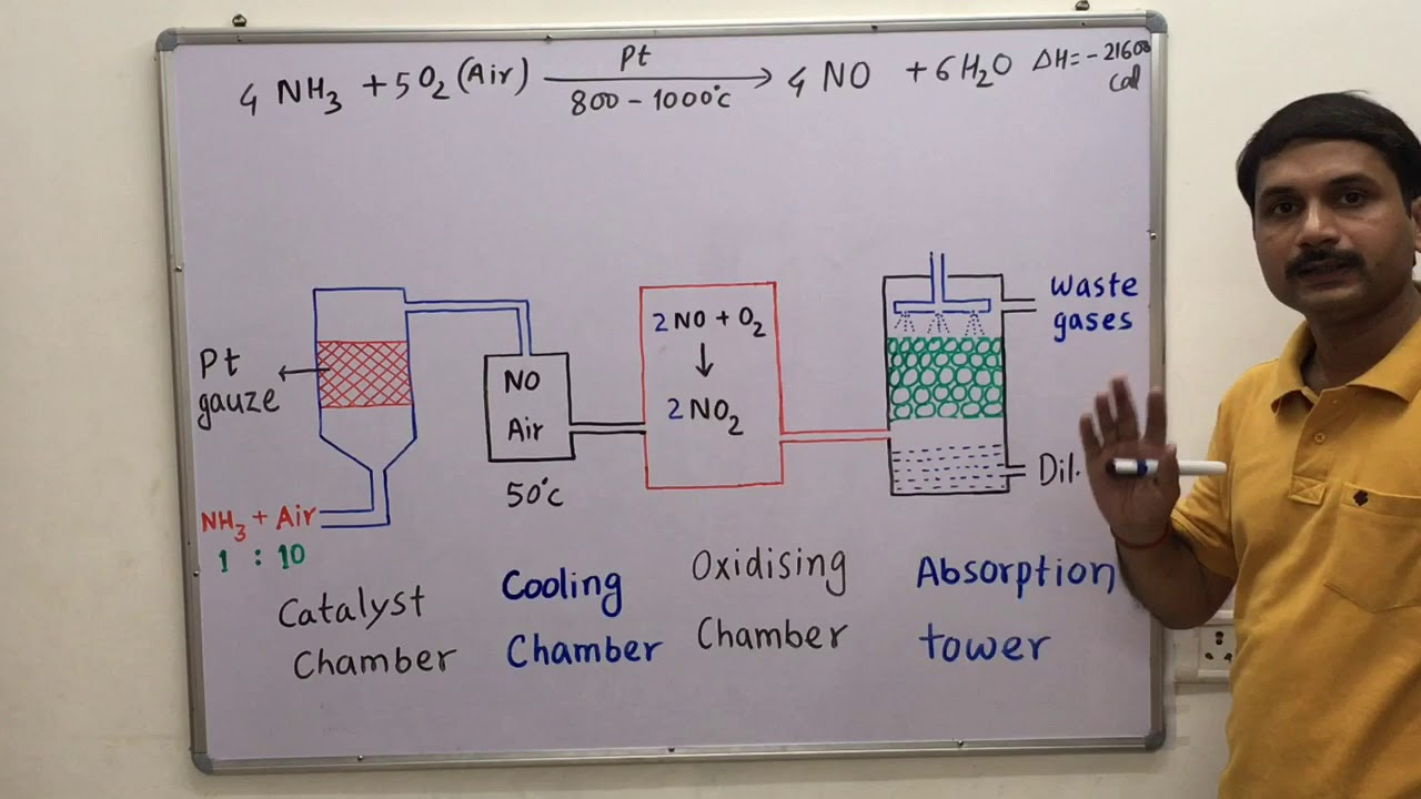 hight resolution of ostwald s process formation of nitric acid