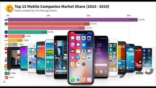 Most Popular Mobile Companies By Worldwide Market Share 2010-2019