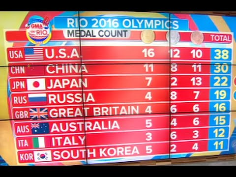 Olympics Medal Count | TEAM USA on Top