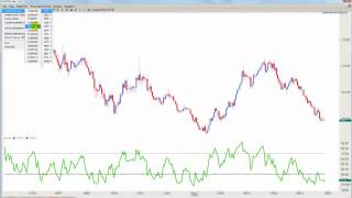 How to Use the RSI Double Bottom to Profit from Forex