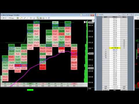 Order Flow Trading and How The Market Auctions