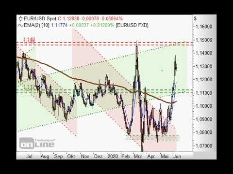 S&P500 bleibt über 3.000 Punkten stark - Chart Flash 08.06.2020