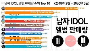 남자 아이돌 앨범 판매량 순위 Top 10 [방탄, 엑소, 워너원, 세븐틴] Kpop Boy Idol Alb…