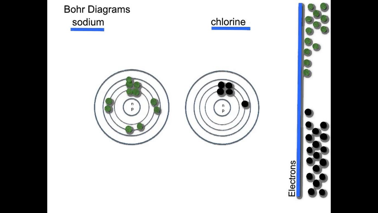 Bohr Diagrams For Na  U0026 Cl With Jhw