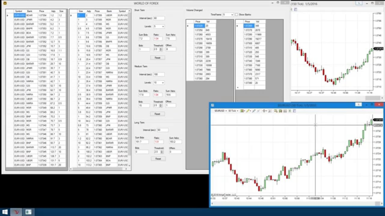 Forex leveling