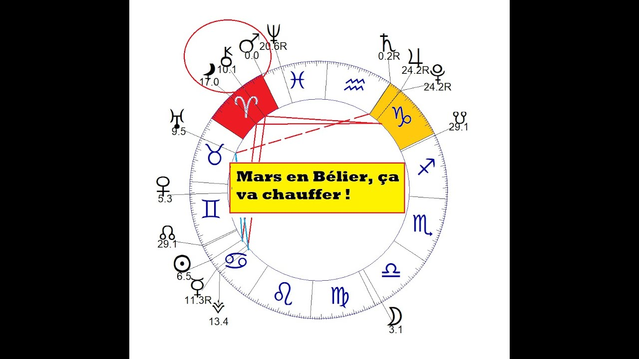 Le long transit de Mars en Bélier. Attention, ça va chauffer !