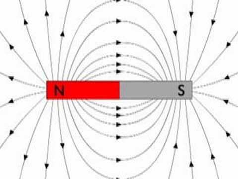 What is the magnetic field?