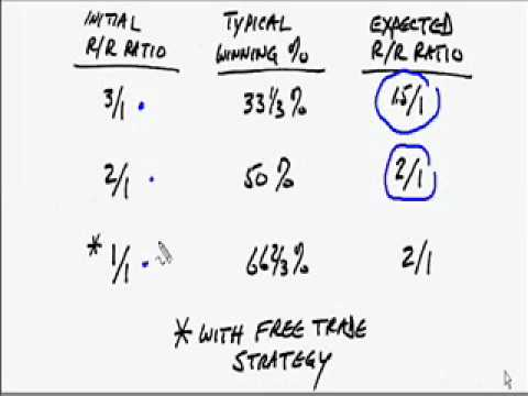 Forex Trading Why you DON'T NEED a reward risk ratio of 3
