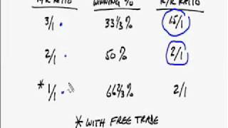 Forex Trading Why you DON'T NEED a reward risk ratio of 3 to 1
