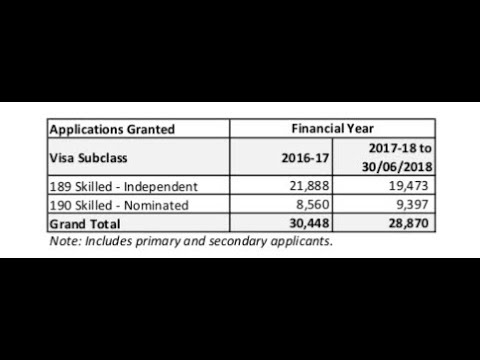 EOI data [ NSW and VIC ] and Visa Grants [ 189 and 190 ]