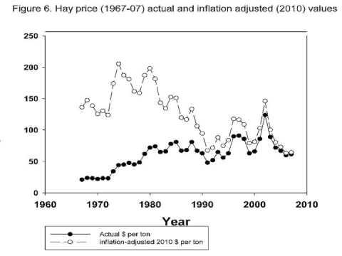 Explaining Declining Hay Yields in Saskatchewan - March 2013 - Dr. Paul Jefferson