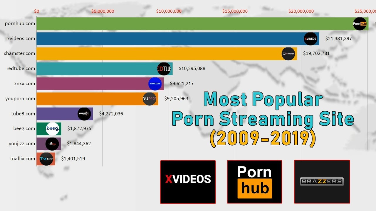 Most popular porn websites