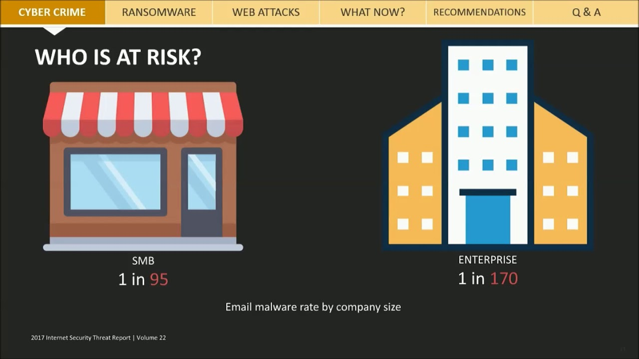 Cyber crime who is at risk and effects of attacks youtube cyber crime who is at risk and effects of attacks sciox Images