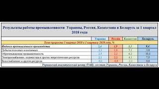 Сравнение промышленности Украины, России, Казахстана и Беларусь за 1 квартал 2018 года