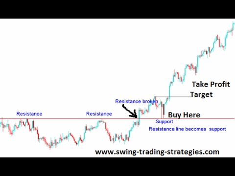 Learn To Be A Swing Trader - 2 week series - class 1 - Forex, CFD & Stocks