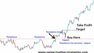 Learn To Be A Swing Trader – 2 week series – class 1 - Forex, CFD & Stocks
