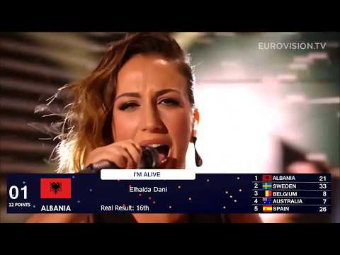 MY TOP 10 EACH YEAR 2008 - 2017 || Eurovision Song Contest || + Ranking of countries with points