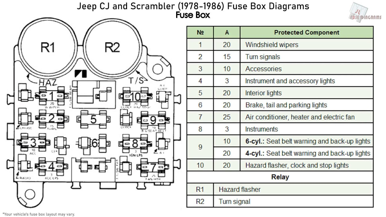 Jeep CJ and Scrambler (1978-1986) Fuse Box Diagrams - YouTubeYouTube