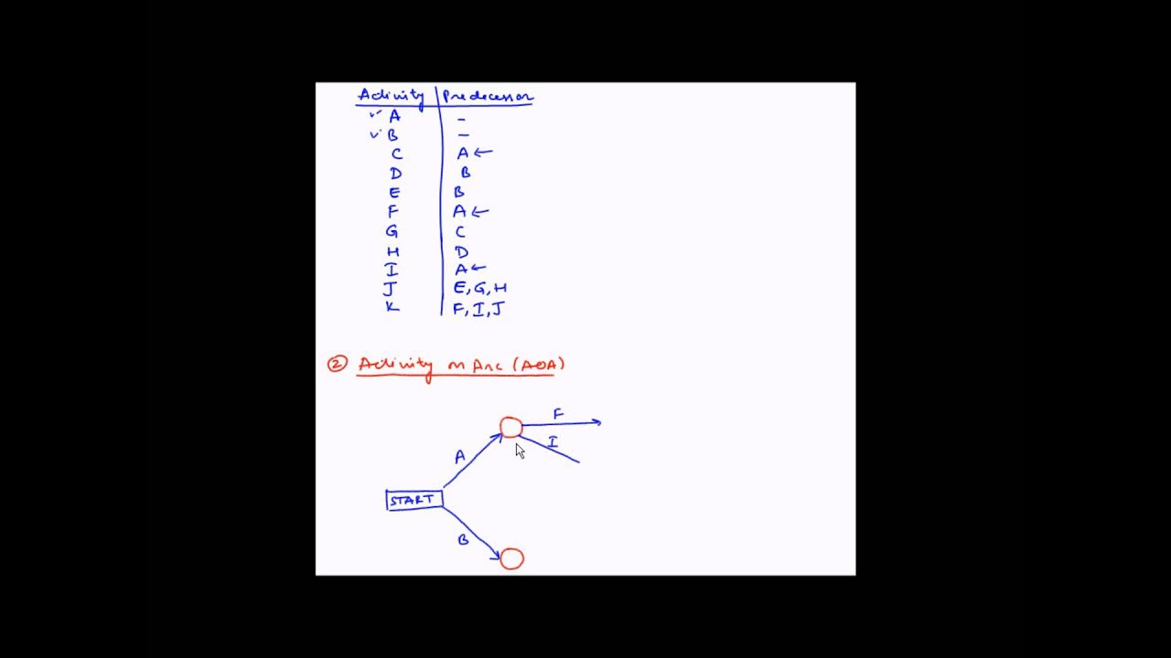 What Is A Network Diagram And Why It Important Arm Muscles Anatomy Blank Project Management Example 1 Youtube