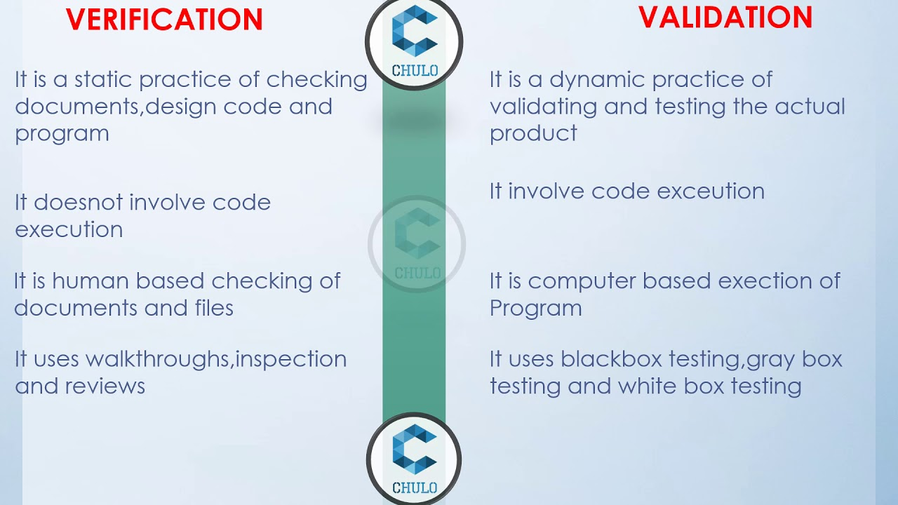 Software testing helps in validating