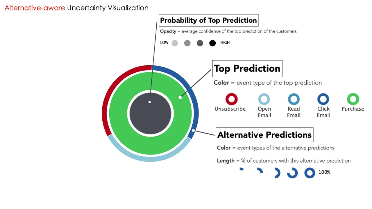 Visualizing Uncertainty and Alternatives in Event Sequence