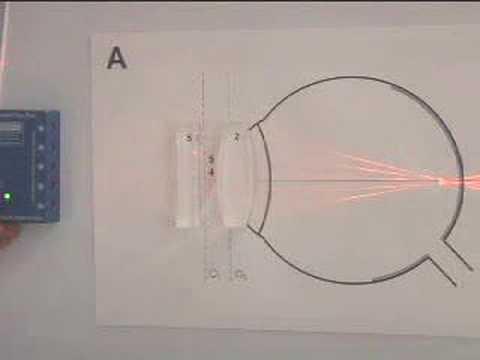 Complete Geometric Optics Demo Set