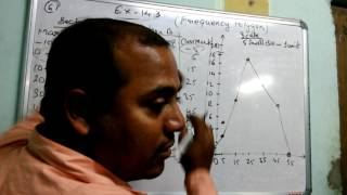 Class 9 STATISTICS (Frequency Polygon & Special Histogram)