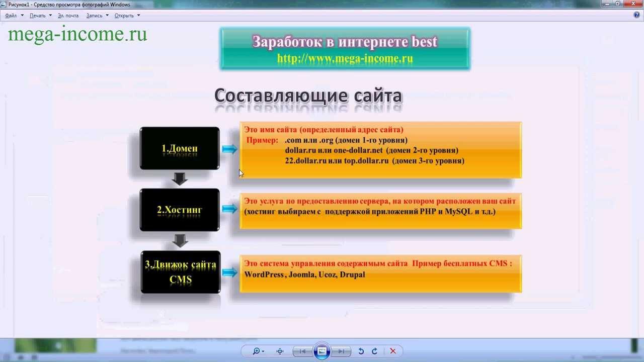 Бесплатный сайт домен 1 уровня хостинг хостинг с тестовым периодом