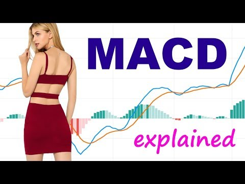 The MACD indicator explained simply and understadably. // MACD trading strategy, MACD histogram, EMA