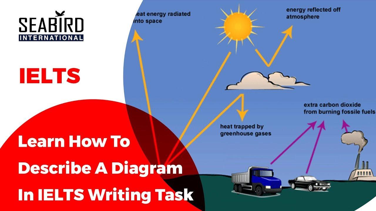 Ielts writing task 1 describing a diagram youtube ielts writing task 1 describing a diagram ccuart Images