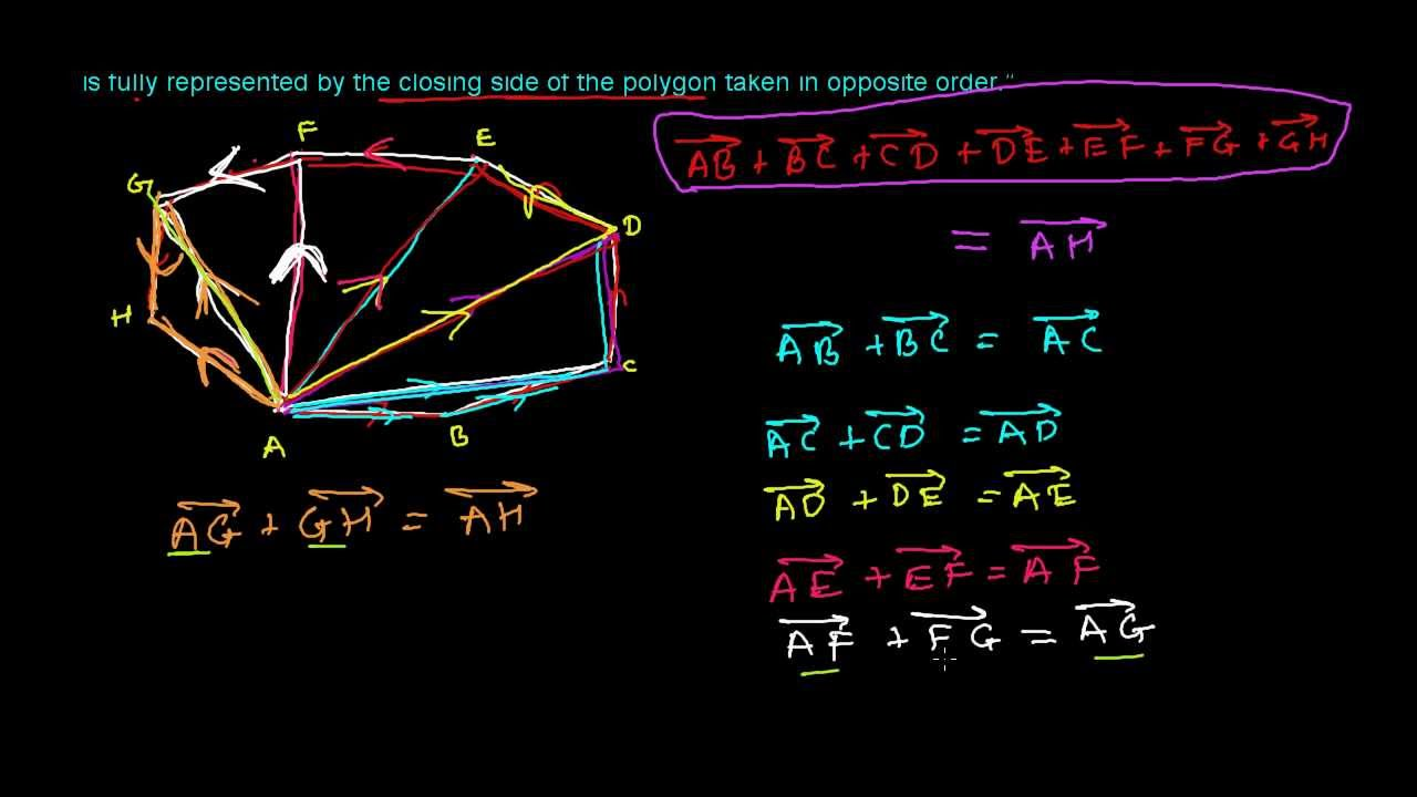 polygon law of vector addition youtube