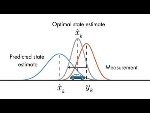 Understanding Kalman Filters, Part 3: Optimal State Estimator