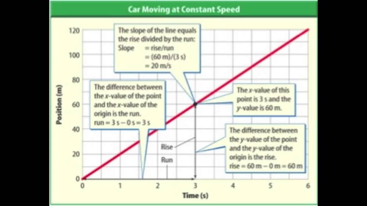 Interpreting Motion Graphs Worksheet Middle School ...